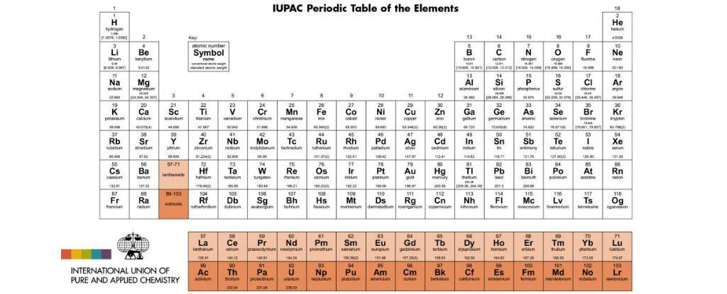 Its official your periodic table is now obsolete main article image urtaz Gallery